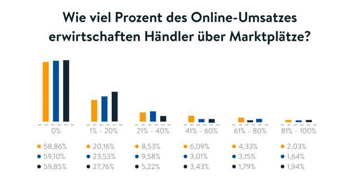 Auswertung der Shopware Umfrage in Bezug auf Marktplätze