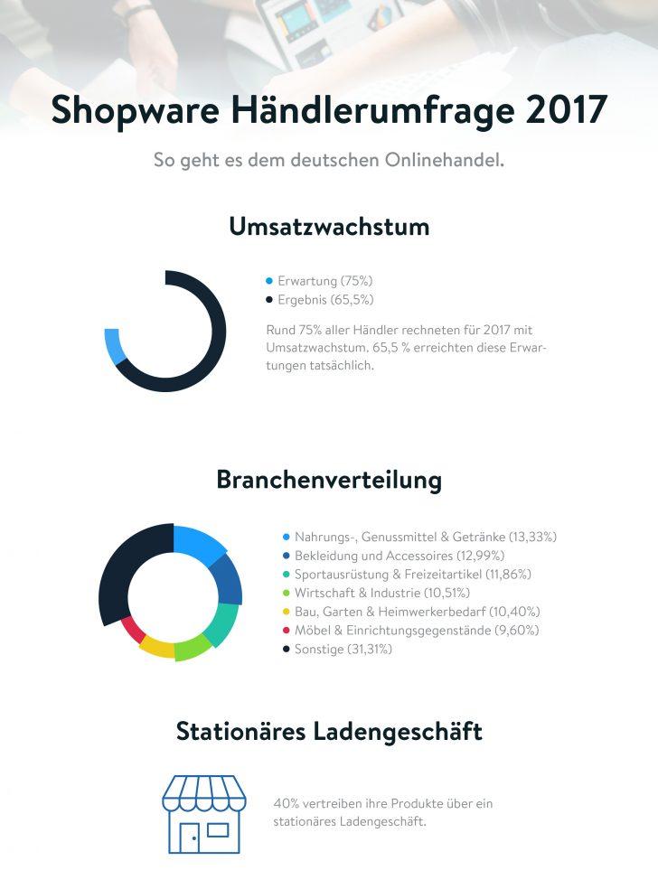 Shopware Händlerumfrage 2017, Quelle: Shopware Jahresumfrage 2017 (n=976)